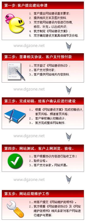 网站主要包括域名、空间和网站代码三部分